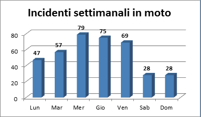 Statistica incidenti in moto settimanali